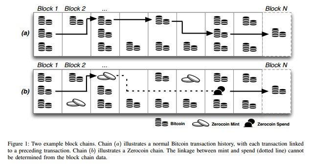 Bitcoin vs. Zcoin.