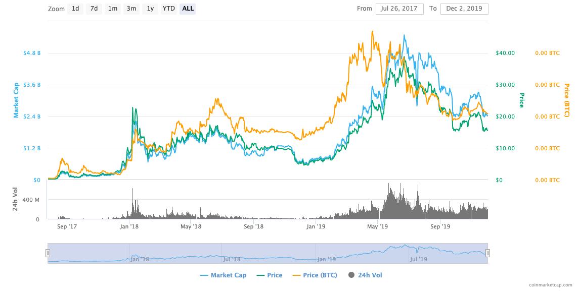 bnb chart