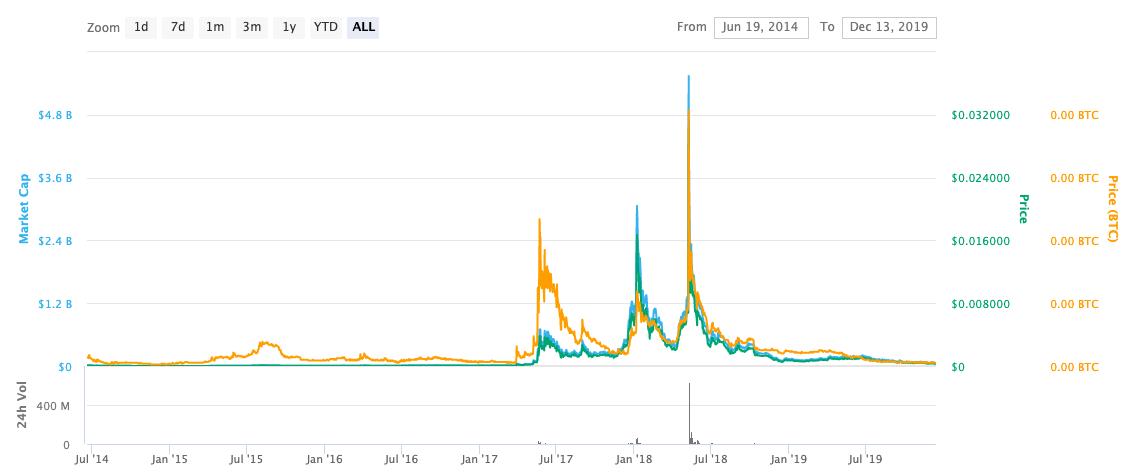 bytecoin price graph