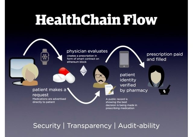health chain flow