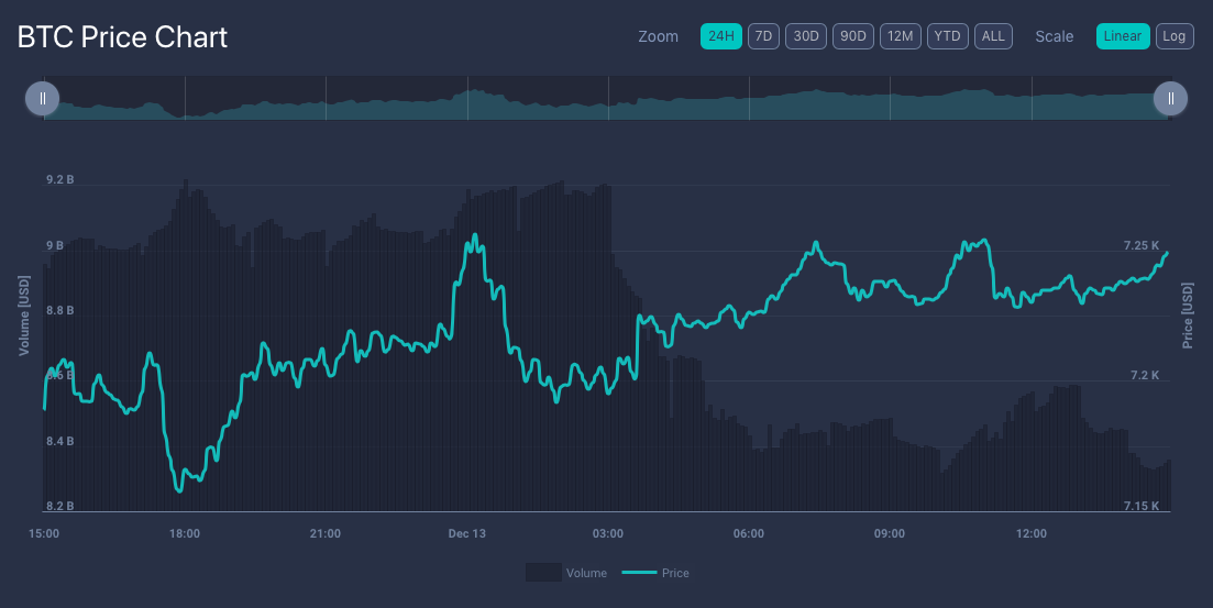 LiveCoinWatch price charts