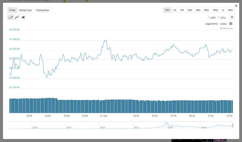 코인게코에서 암호화폐 가격 차트 예시 이미지