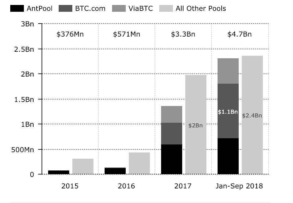 mining pools income chart