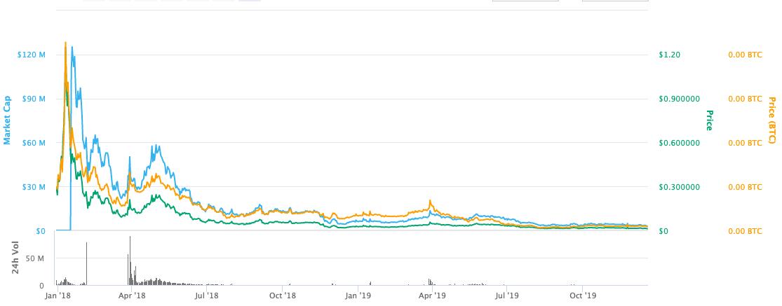 qlc chain price graph
