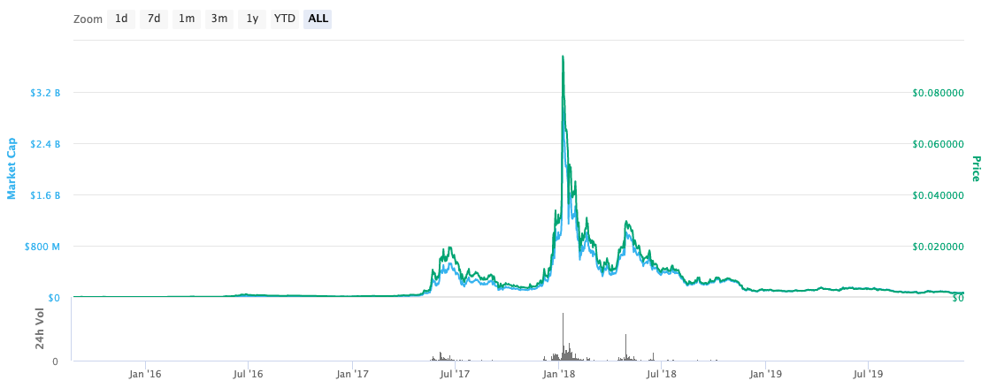 siacoin price chart sc