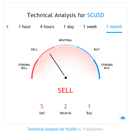 siacoin sc technical analysis