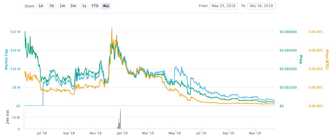 xyo price chart