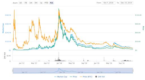 zcoin price graph