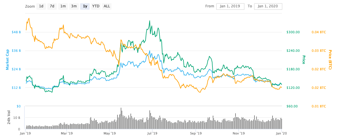 Ethereum Price Performance in 2020