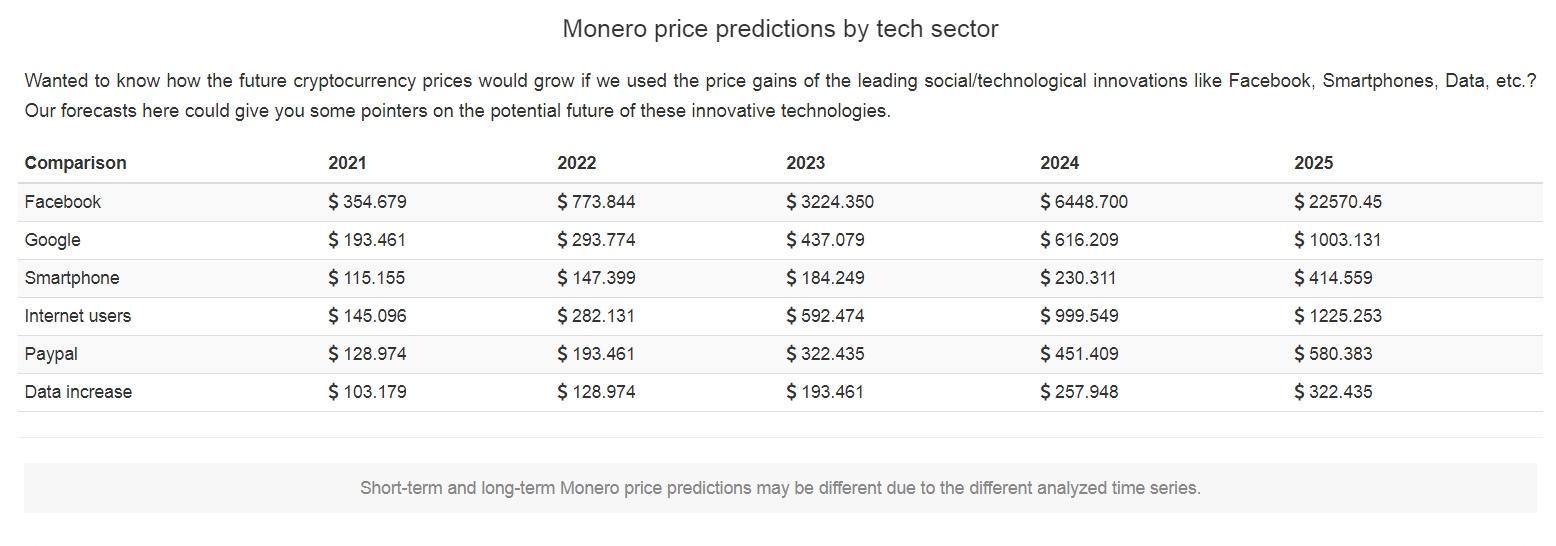 Monero price predictions