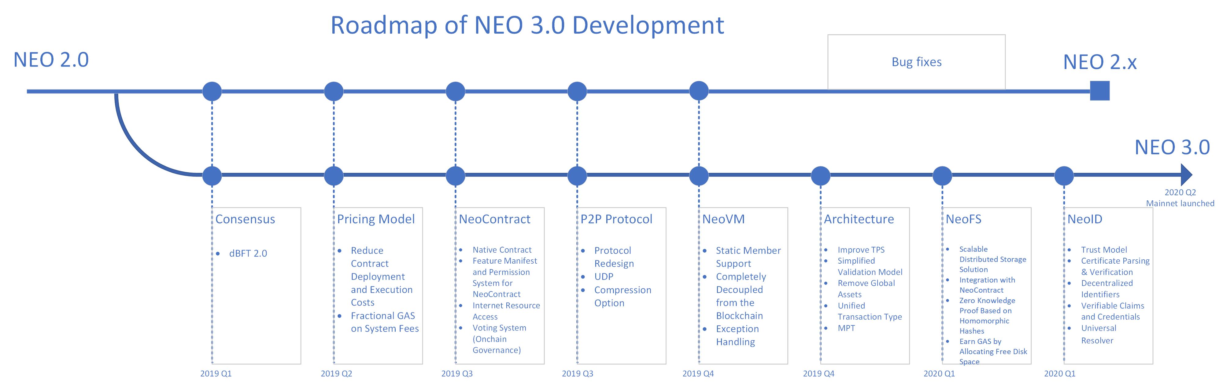 NEO roadmap