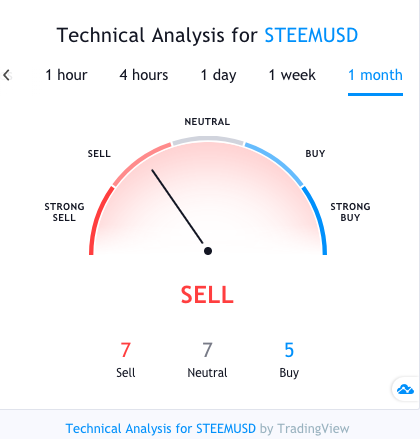 steem technical analysis