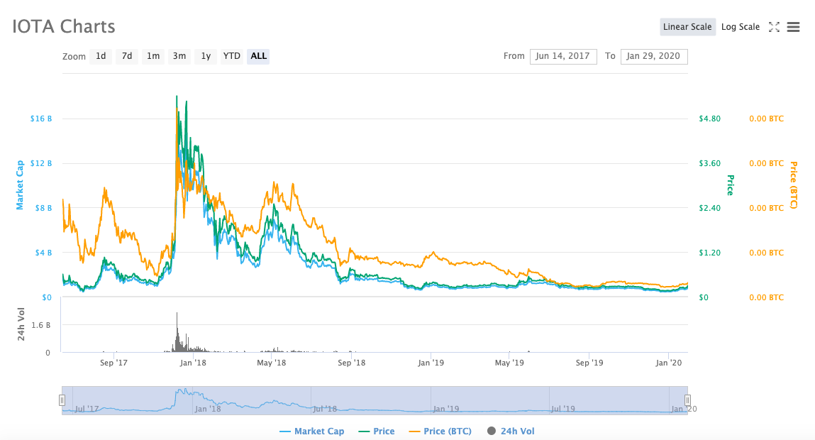 IOTA (MIOTA) Price Chart