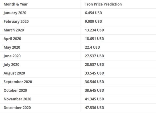 Tron price predictions