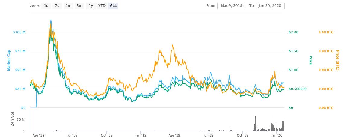 TomoChain (TOMO) Price Graph
