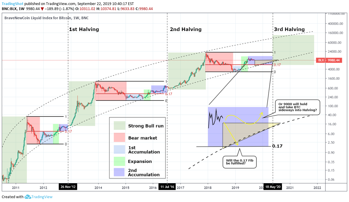 Resultado de imagen de halving bitcoin cycles