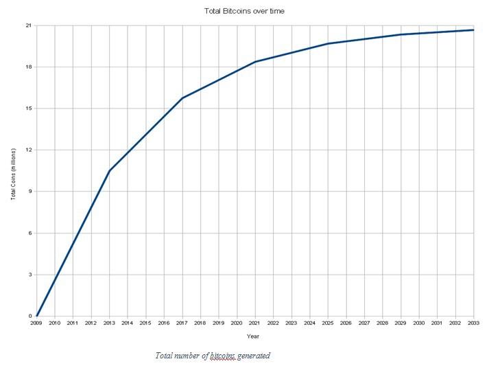сгенерированный биткойнами граф