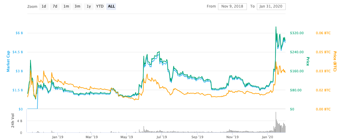 bsv price history graph