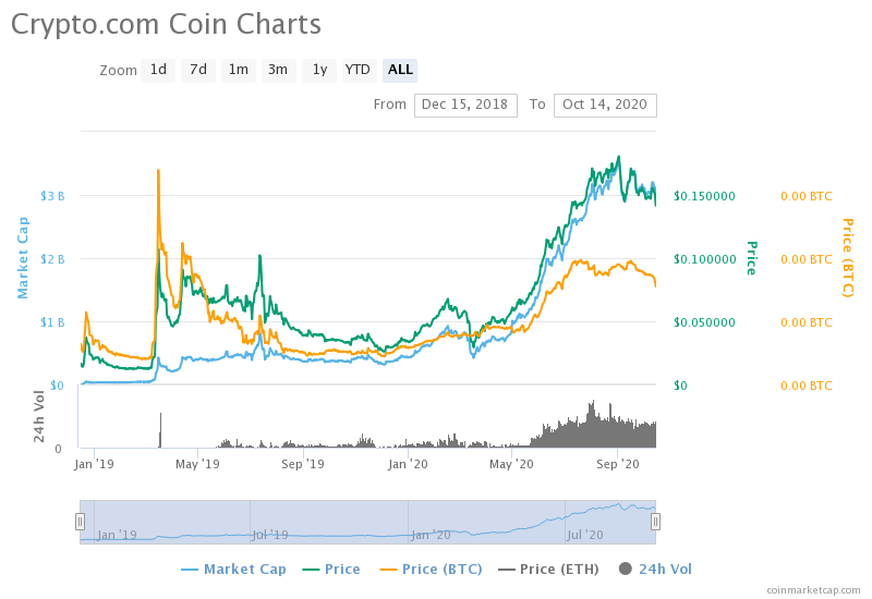 Coinmarketcap CRO price graph