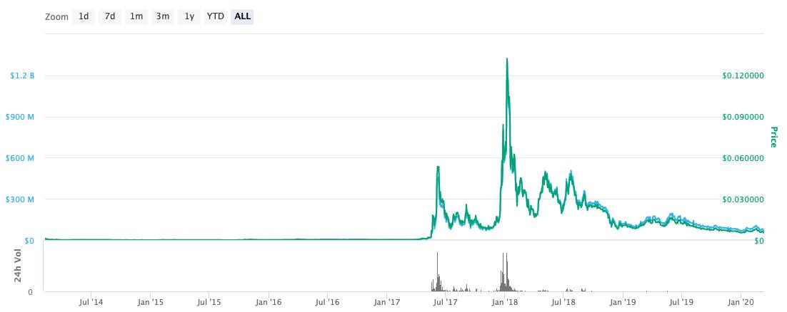 dgb price history