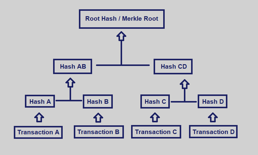 merkle-tree in depth