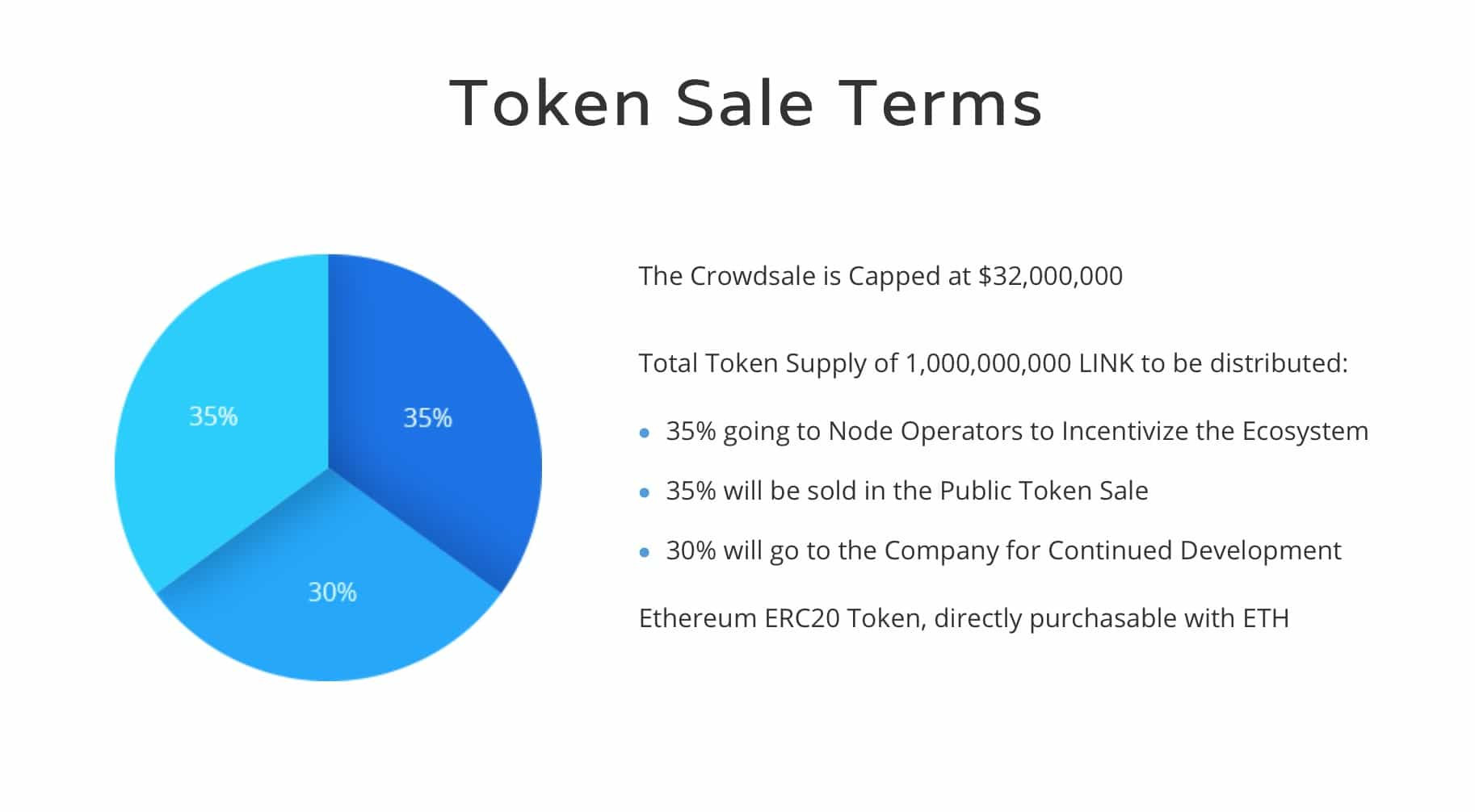 token sale terms chainlink pie chart