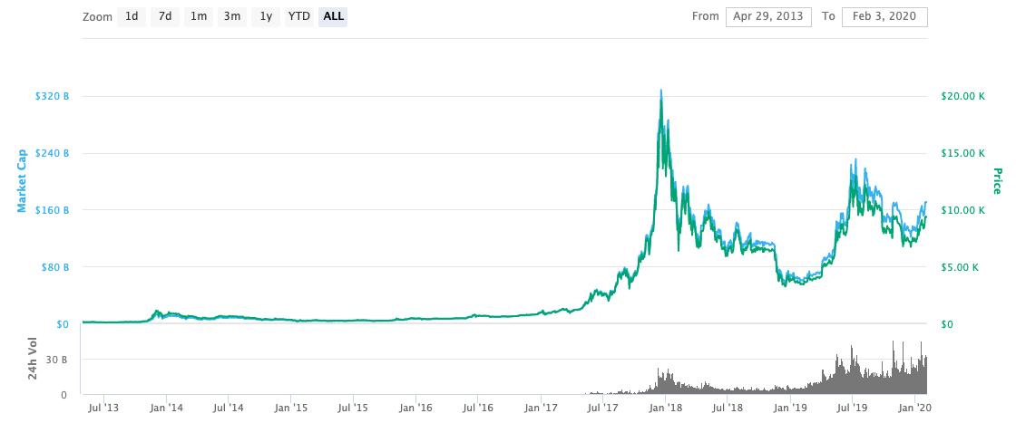Bitcoin Btc Price Prediction For 2020