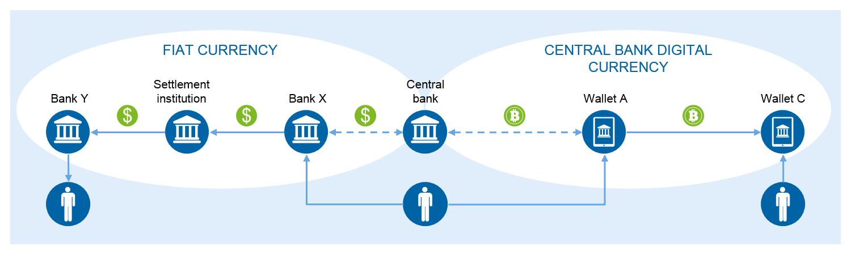 중앙 은행 디지털 통화 (CBDC)