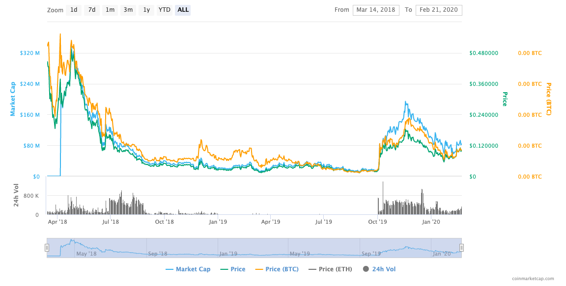 centrality cennz price chart