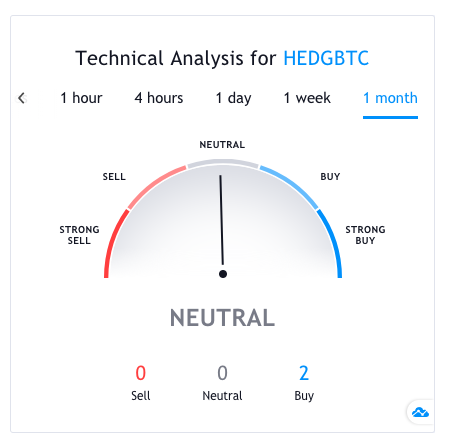 hedgetrade technical analysis