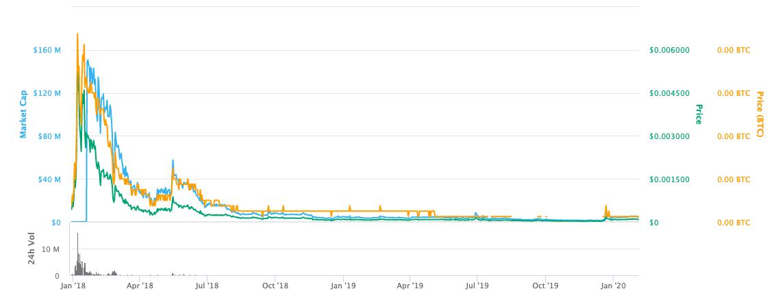 htmlcoin price graph