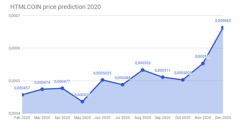 htmlcoin price prediction for 2020