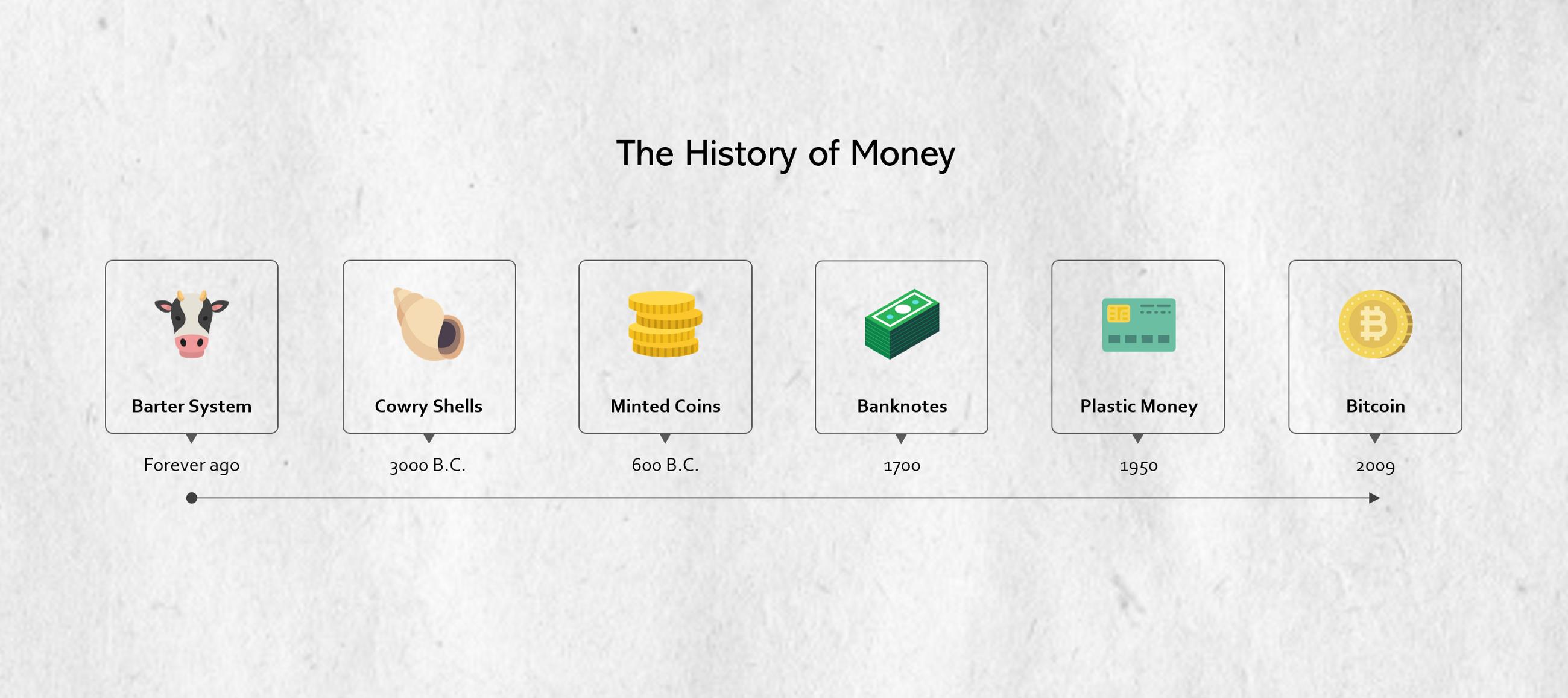 비트코인은 미래의 돈일까요?