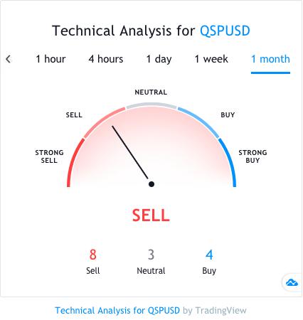 qsp technical analysis