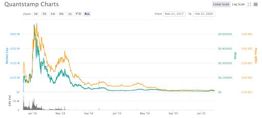 quantstamp price chart