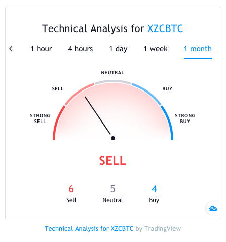 tech analysis xzc