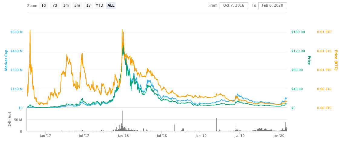 zcoin price history