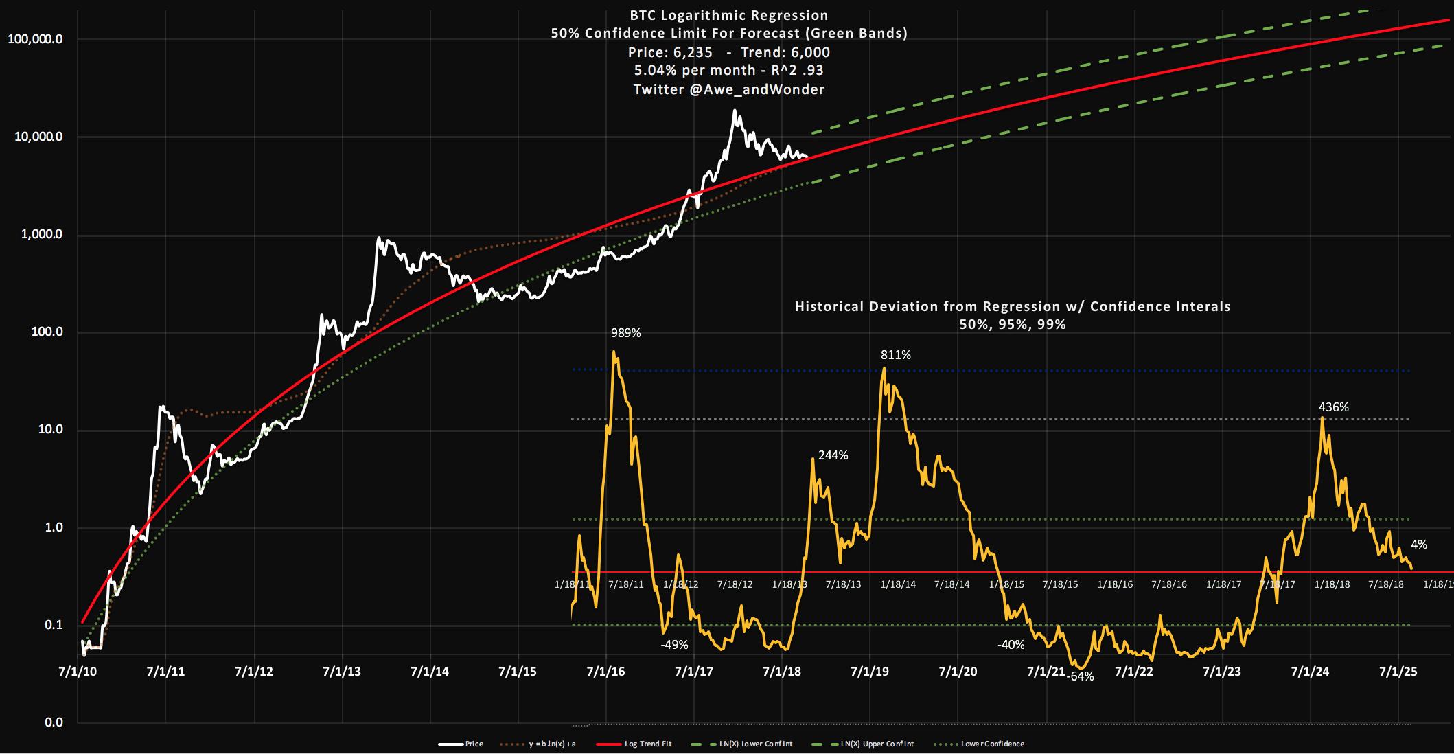 Price Regression