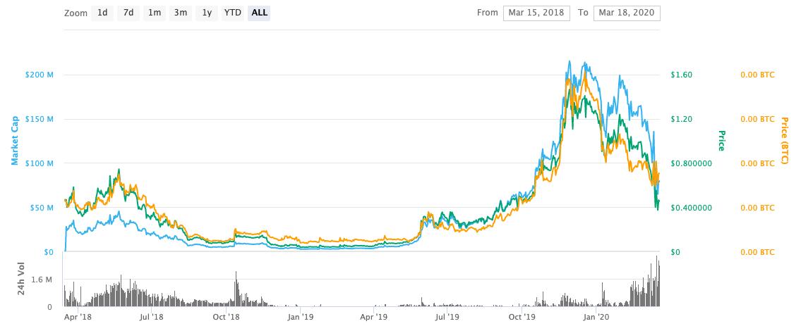 SNX Price history