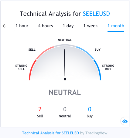 Technical Analysis for SEELE/USD