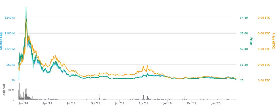 Tael (WABI) Price Chart