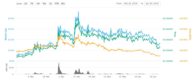 Tael (WABI) Price Peaks