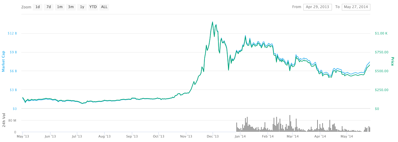 bitcoin in 2012 graph