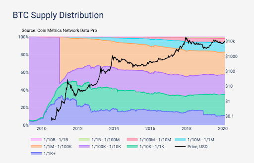 btc distribution