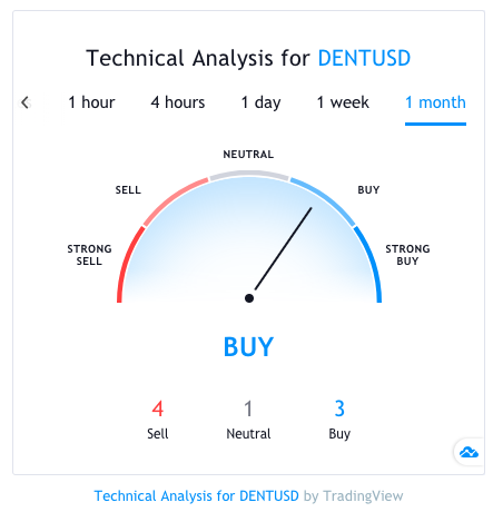 dent coin technical analysis