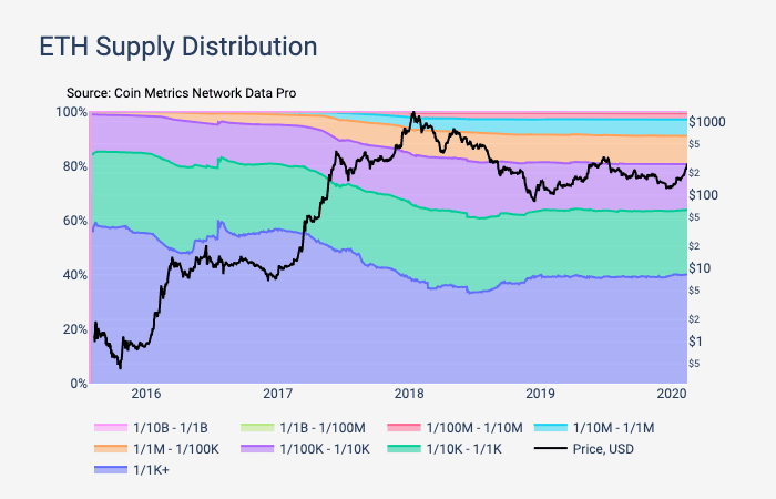 eth distribution