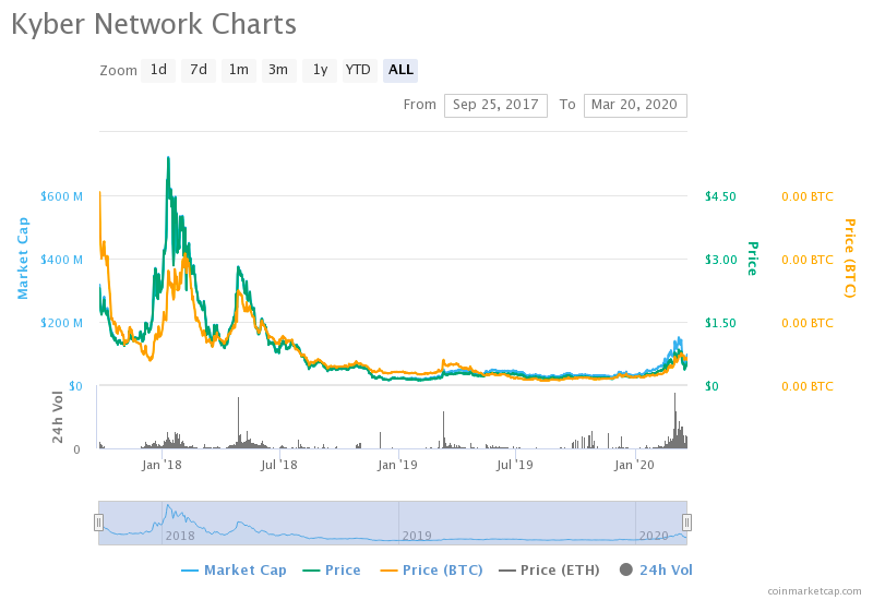 kyber network price