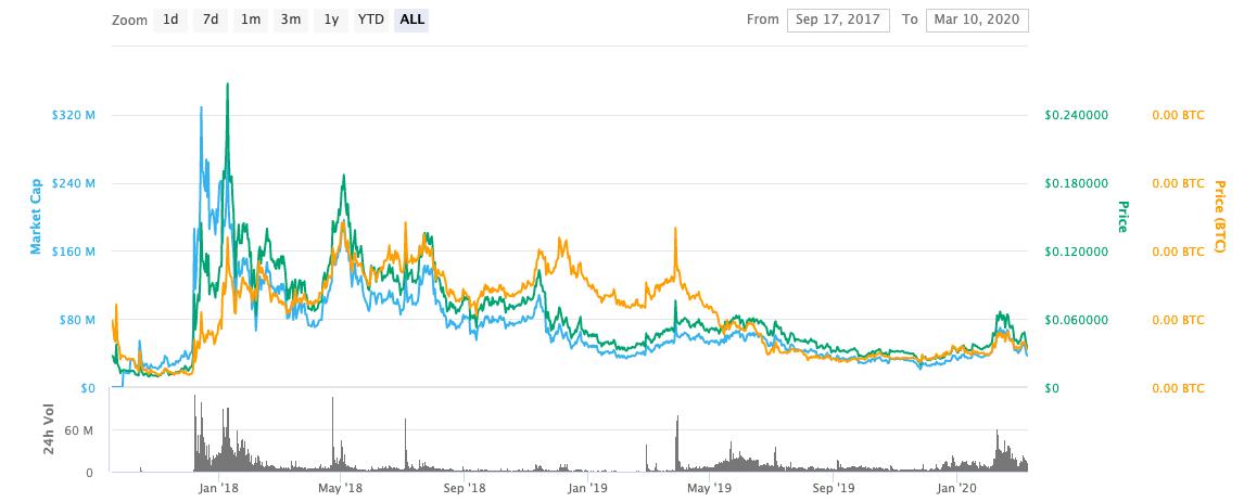 mana price history