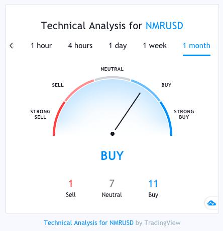 nmr technical analysis