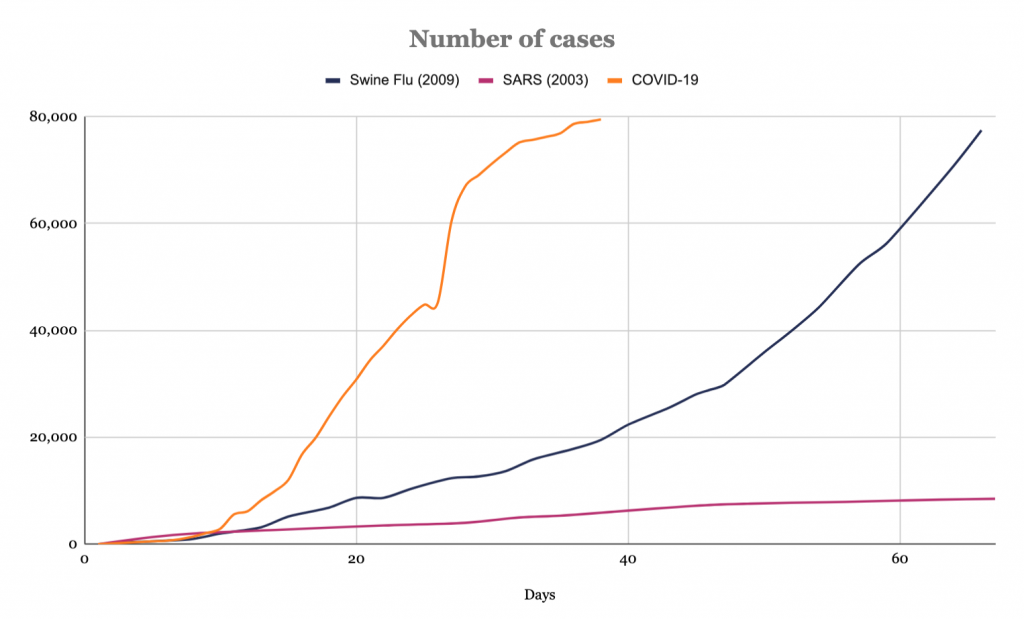 number of COVID cases vs sars